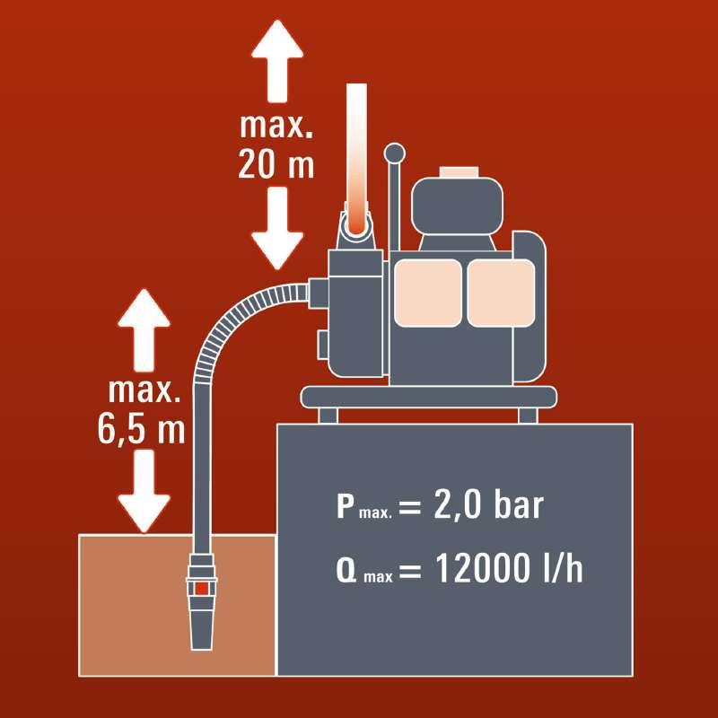 Benzínové čerpadlo na vodu Einhell GH-PW 18-3