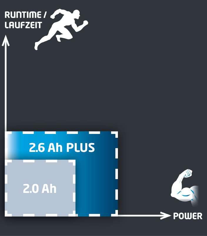 Baterie Power X-Change 18 V 2,6 Ah Aku Einhell Accessory-4